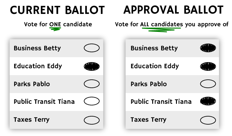 Example of our current ballot vs an Approval Voting ballot